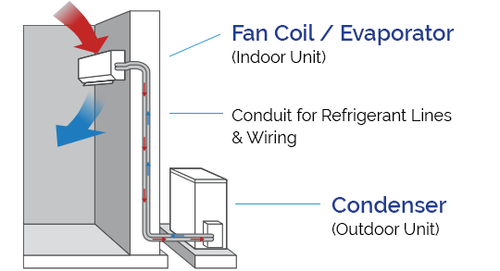 How Do Split System Air Conditioners Work?