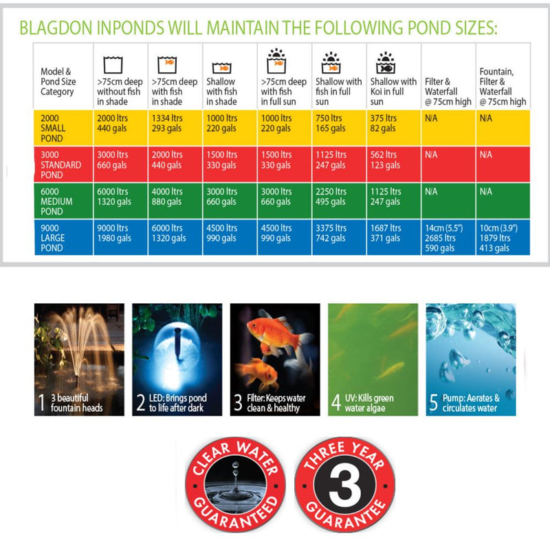 Blagdon 5 in 1/ 6 in 1 InPond Filter Systems