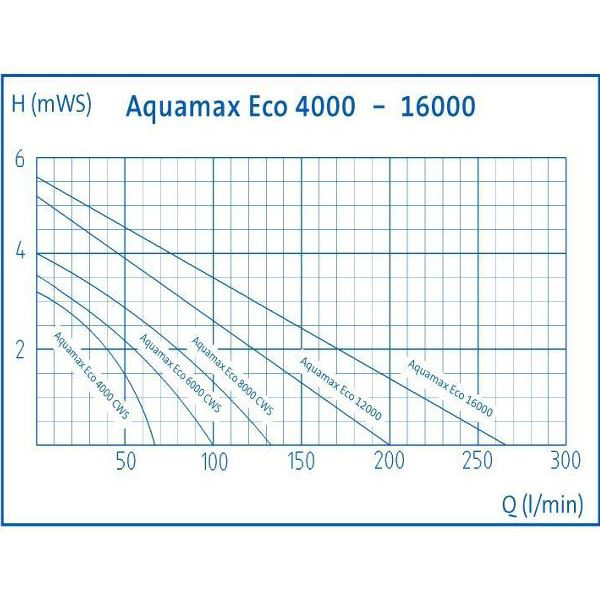 Oase AquaMax Eco Premium Filter Pumps