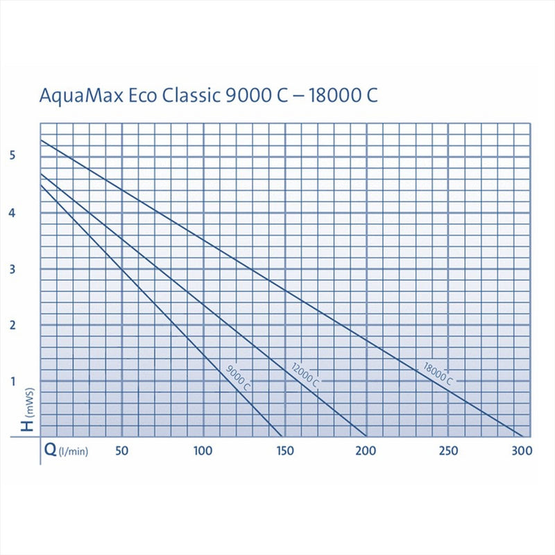 Oase AquaMax Eco Classic Controllable Pond Pumps