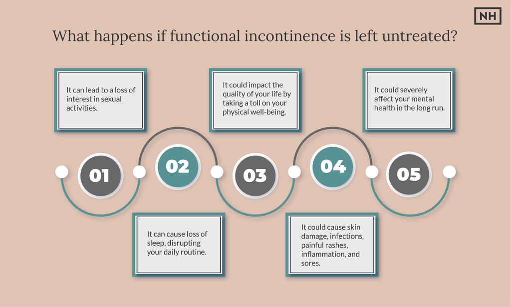 Functional Incontinence