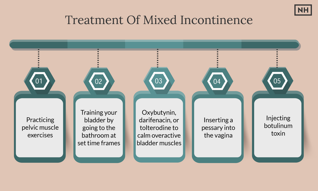 Mixed Incontinence