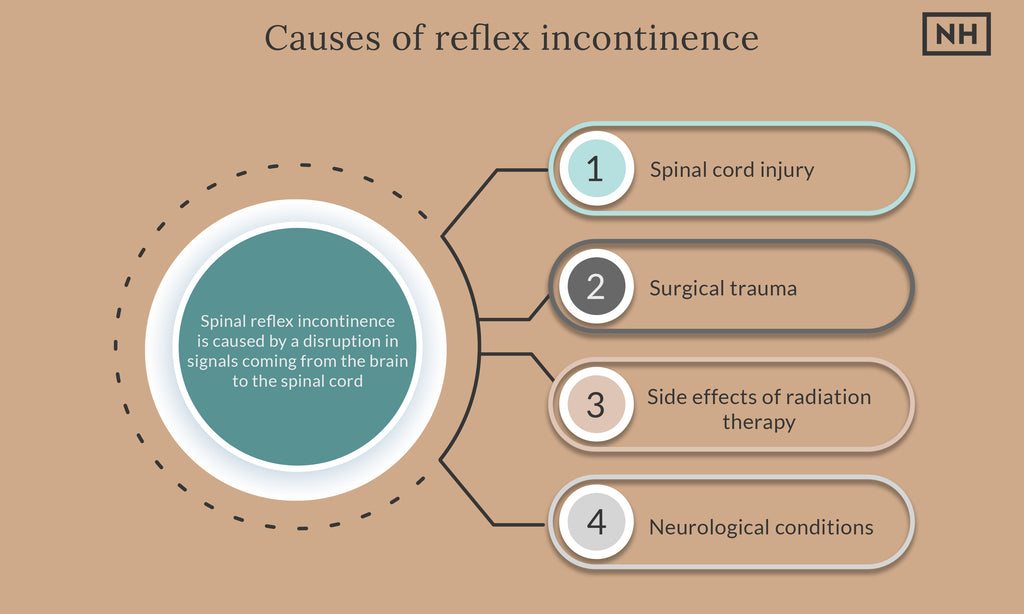 The causes of reflex incontinence