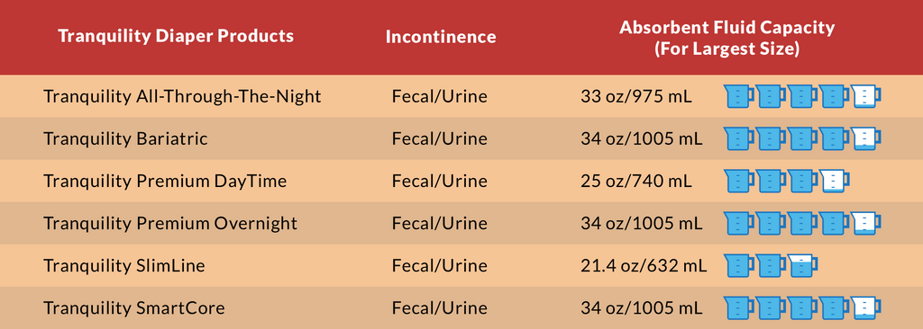 Tranquility Incontinence Briefs Chart