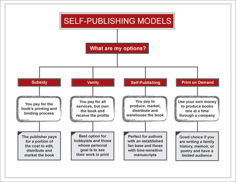 How To Publish a Book: An Overview of Traditional & Self