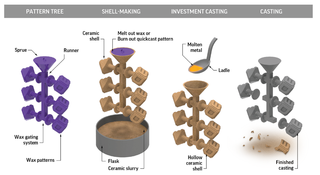 Pattern Tree Investment Casting with wax