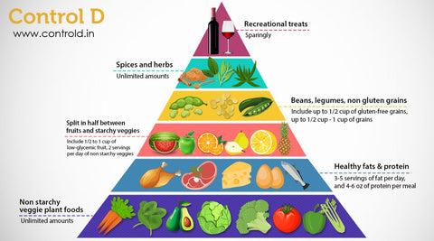 Using The Food Pyramid In Diabetic Diets Control D