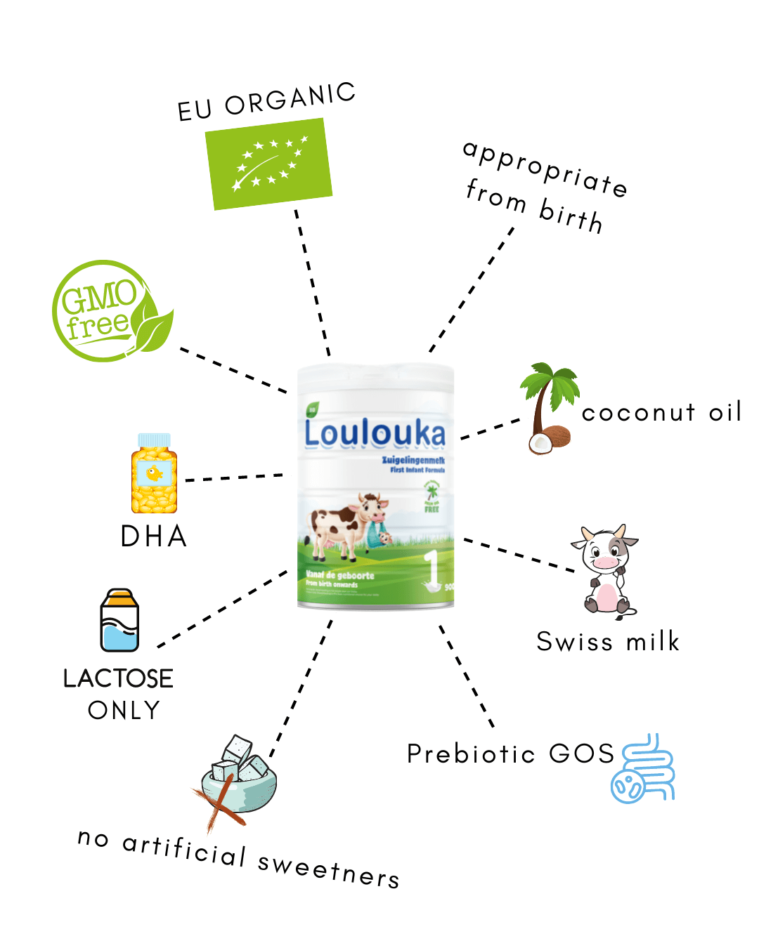 """""""loulouka-stage-1-infographic"""""""