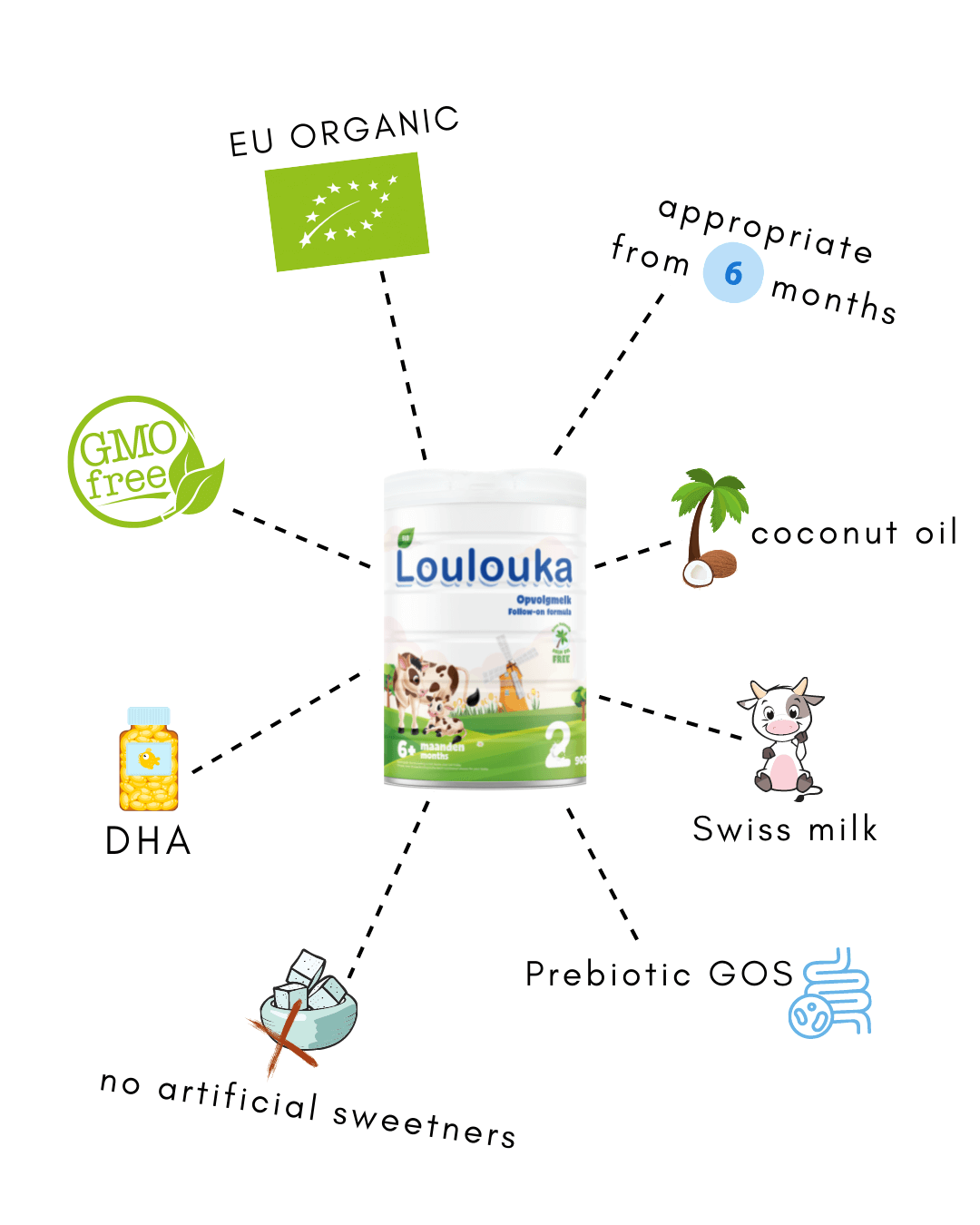 """""""loulouka-stage-2-infographic"""""""
