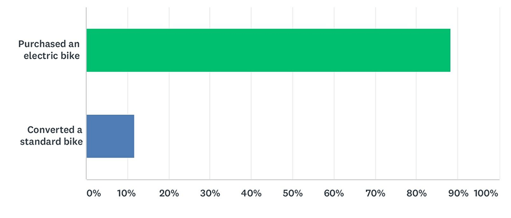 Chart shows that most respondents purchased a purpose built electric bike.