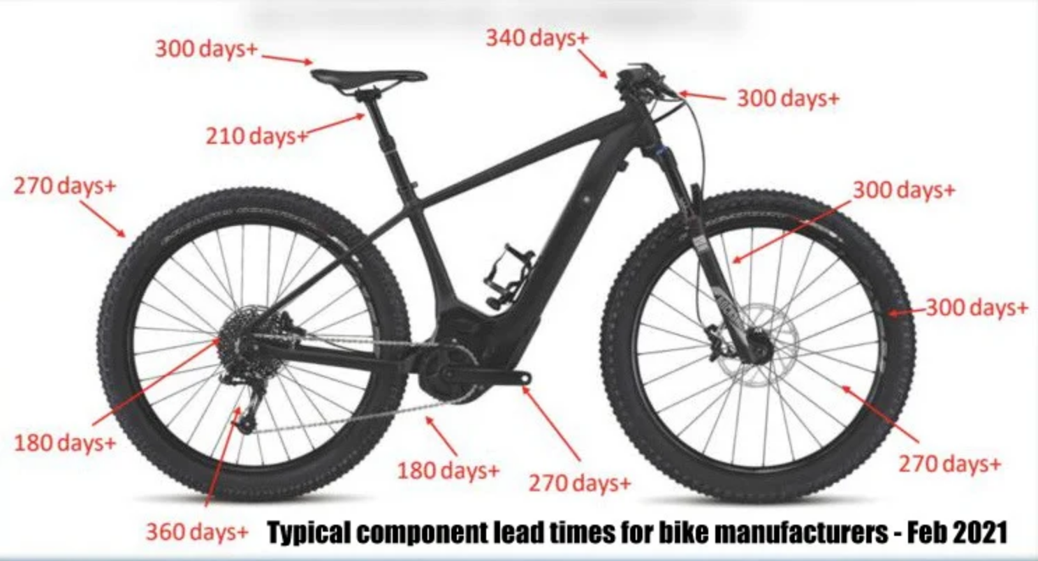 Parts Delay from Specialized