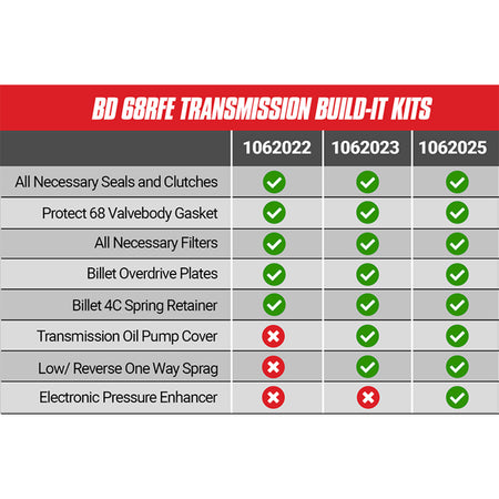 Build-It 68RFE Trans Kit Stage 4 Master Kit c/w ProTect 68 Dodge 2007.5-2018