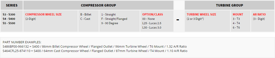 RACE TURBO PART NUMBER CONFIGURATIONS