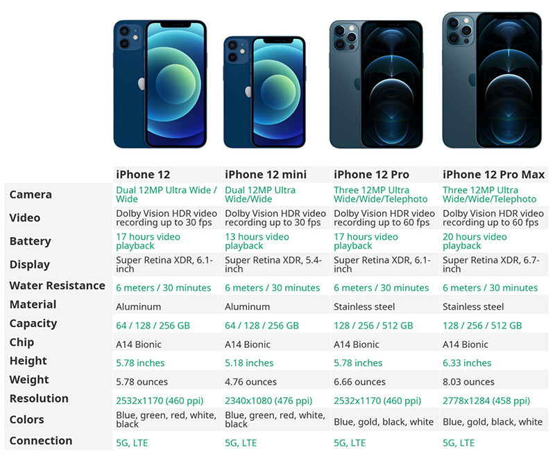 iPhone 12 Comparison