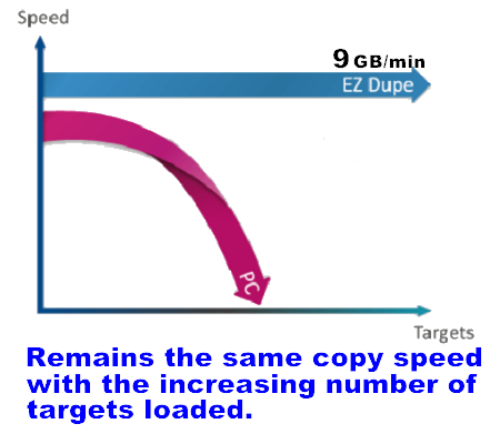 hdd copier speed
