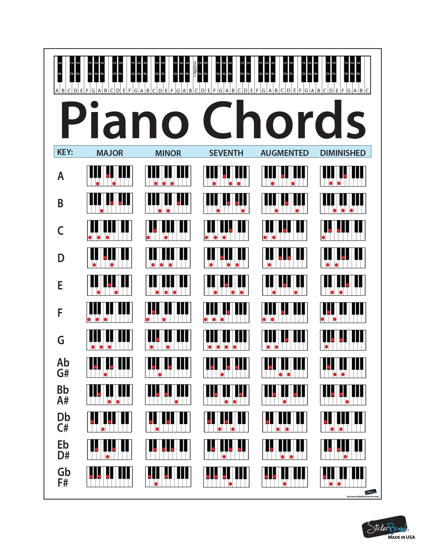 picture regarding Piano Key Stickers Printable known as Piano Chord Chart Poster. Useful Effortless Advisor Chart