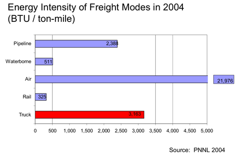 energy used by method of freight