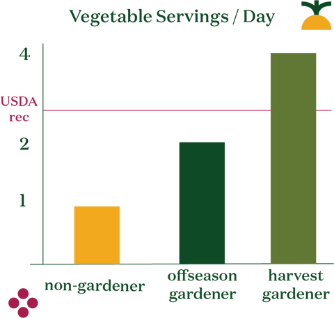 vegetables consumed by gardeners vs non0-gardeners