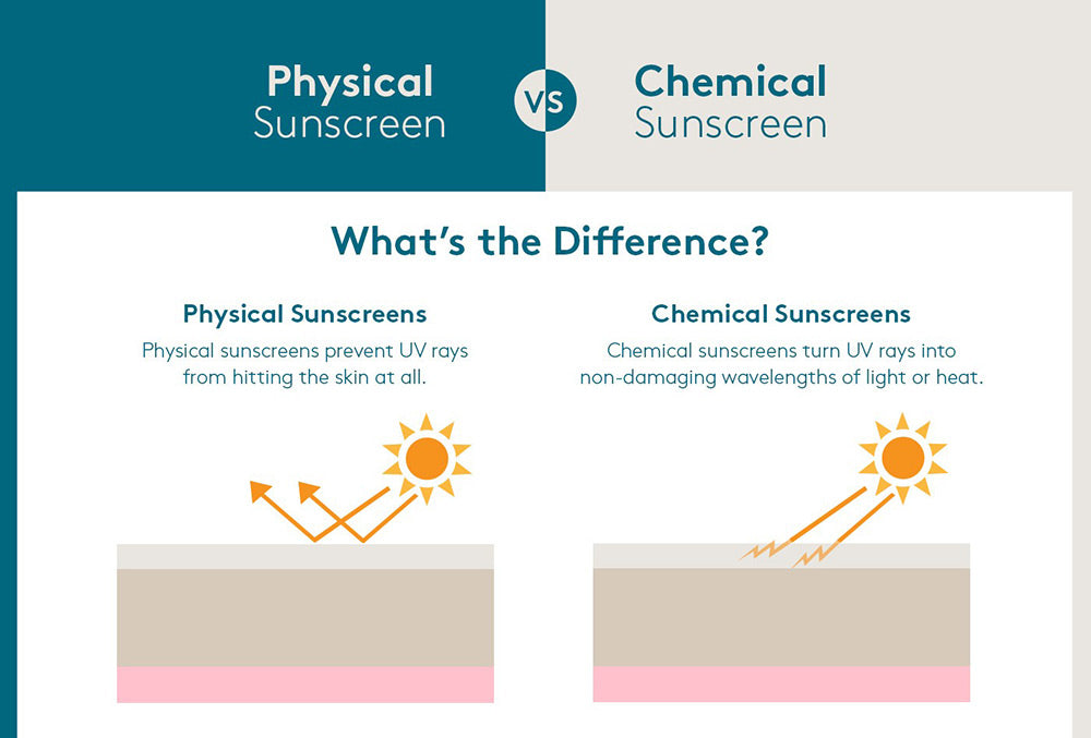 Chemical vs Physical Sun Protection Chart