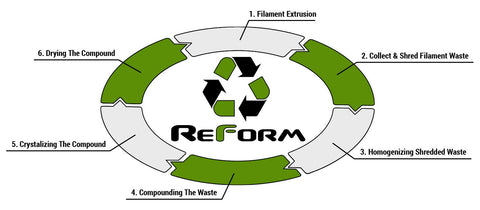 Recycled PLA lifecycle