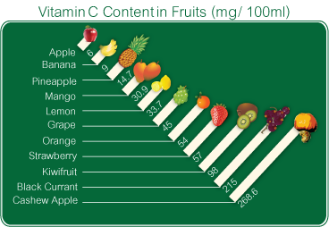 Do not mix your vitamin C serum with phosphates
