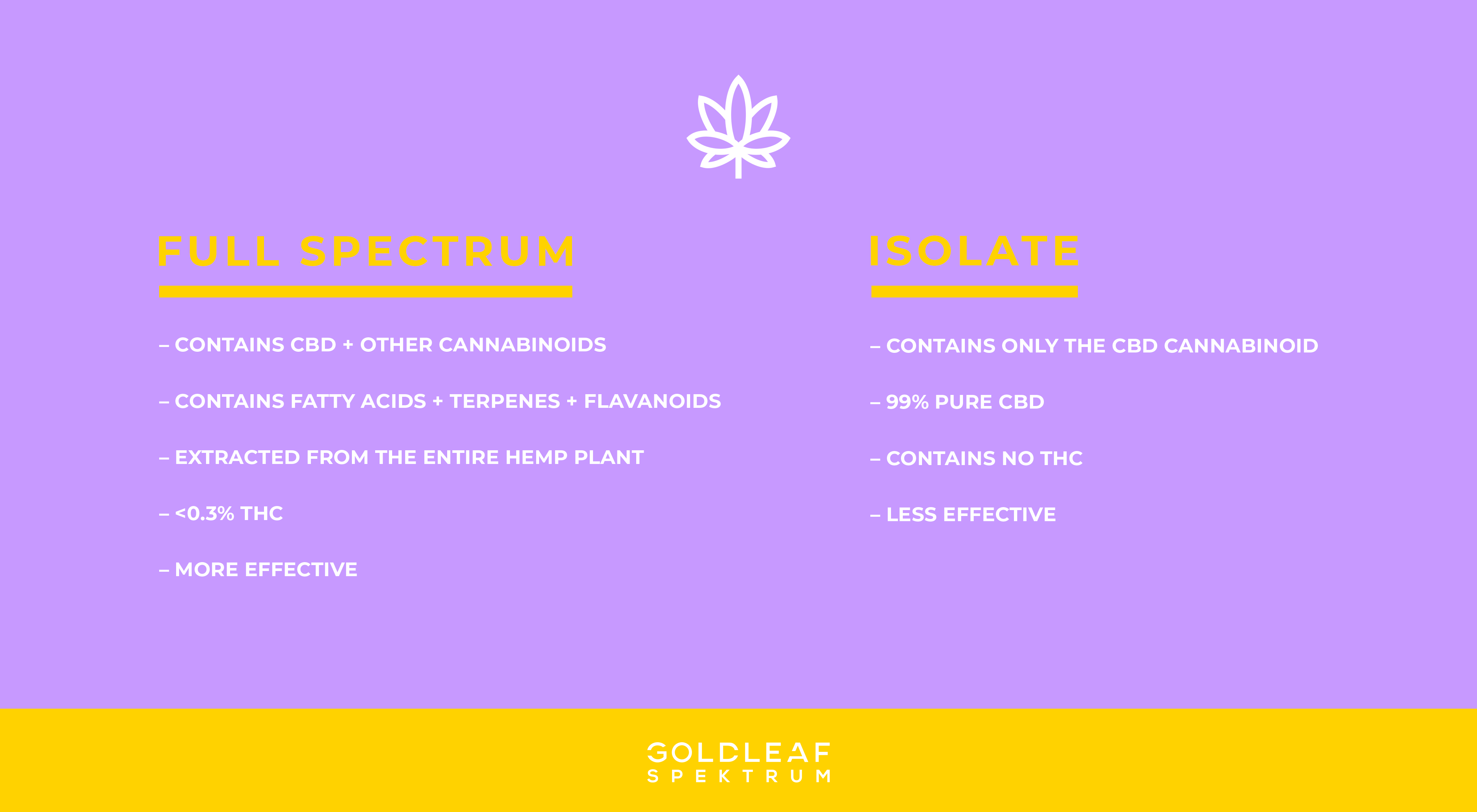 What Is The Difference BetweenFull Spectrum CBD vs CBD Isolate