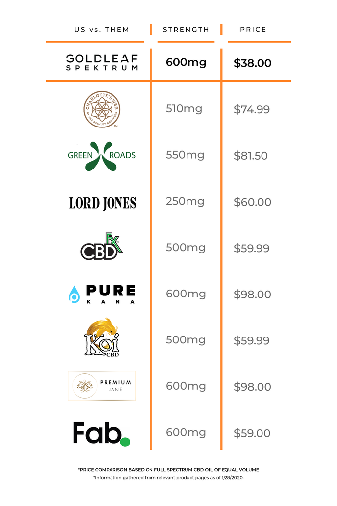 Goldleaf Spektrum CBD Oil Price Comparison
