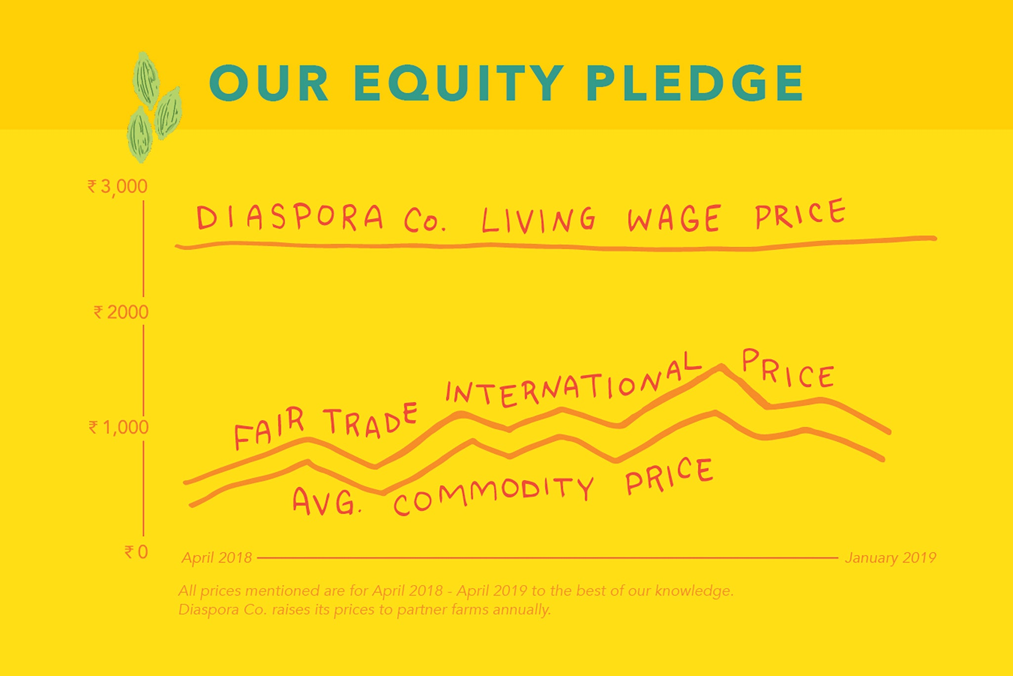 our equity pledge