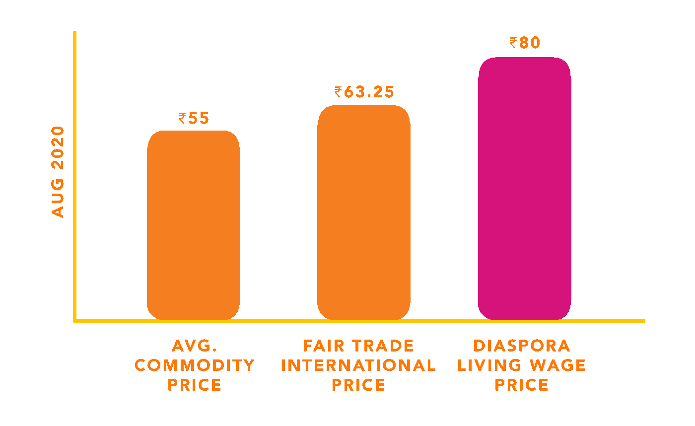 Graph showing Diaspora's living wage price (it is 25% more than the fair trade international price)