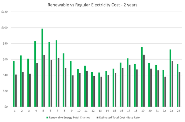 Analysis and chart of renewable energy versus regular electricity costs