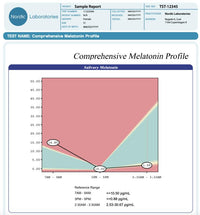 Comprehensive Melatonin Profile home test - Biohacker's Online Store