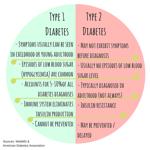 type 1 diabetes vs type 2 diabetes