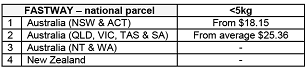 Shipping - table of Fastway service charges