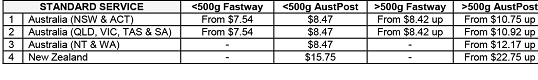 Shipping - table of Standard service charges