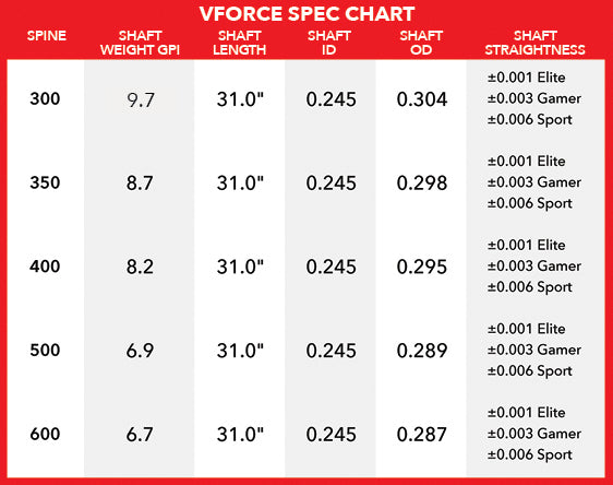 Victory VForce spec chart