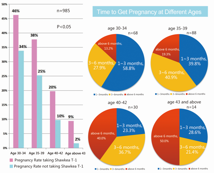 shawkea comparative study pregnancy rate