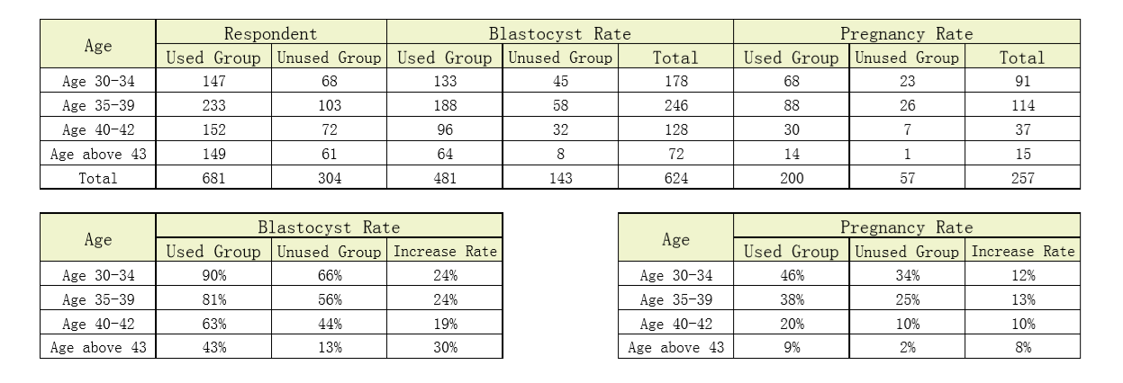 Shawkea_blastocyst rate and pregnancy rate chart