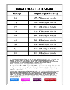 "Target Heart Rate Chart (17"" by 11"")"
