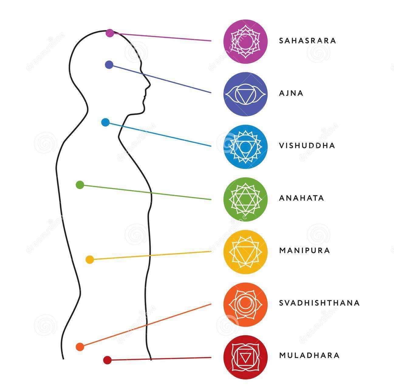 AYURVEDIC CHAKRA 'Muladhara / Root' Incense Sticks