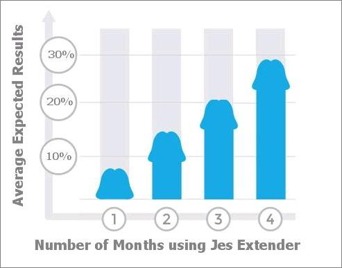 Jes Extender Platinum Penis Enlarger