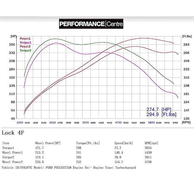 Ford Focus ST250 Power Results - Non Resonated Turbo Back with De-Cat