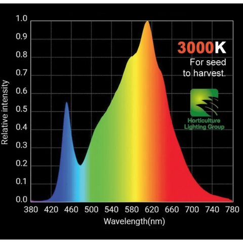 HLG 100 V2 95W LED Full Spectrum 3000k, 4000k Horticulture Lighting Group-westtradinghouse.com