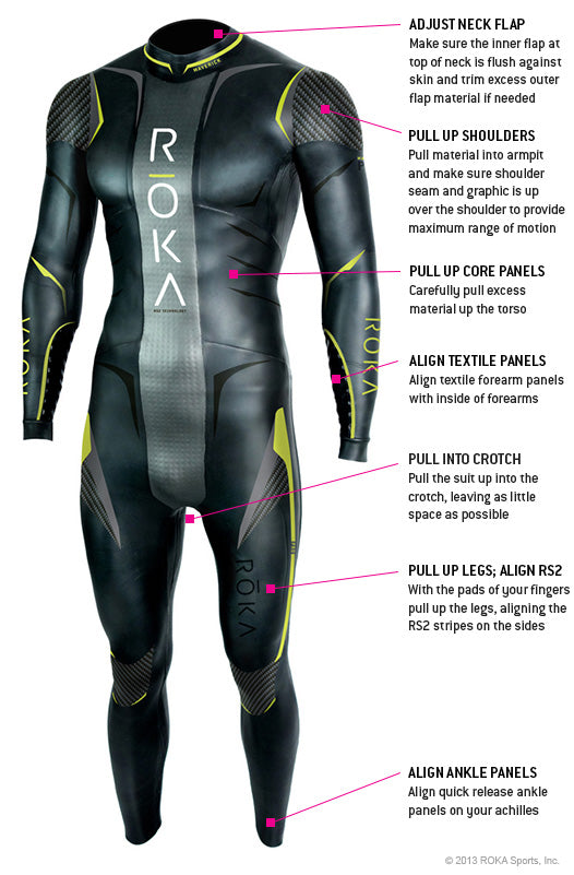 ROKA Wetsuit Fit Tips