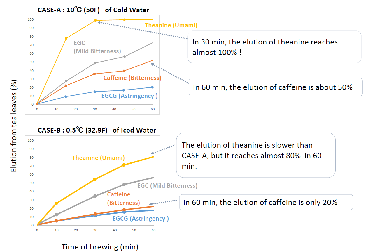 The change of caffeine content in green tea with the temperature chage