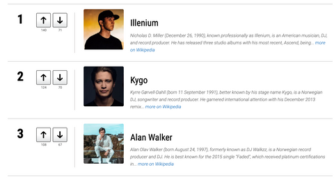 Ranker report claims top 3 EDM DJs to be Illenium, Kygo, and Alan Walker