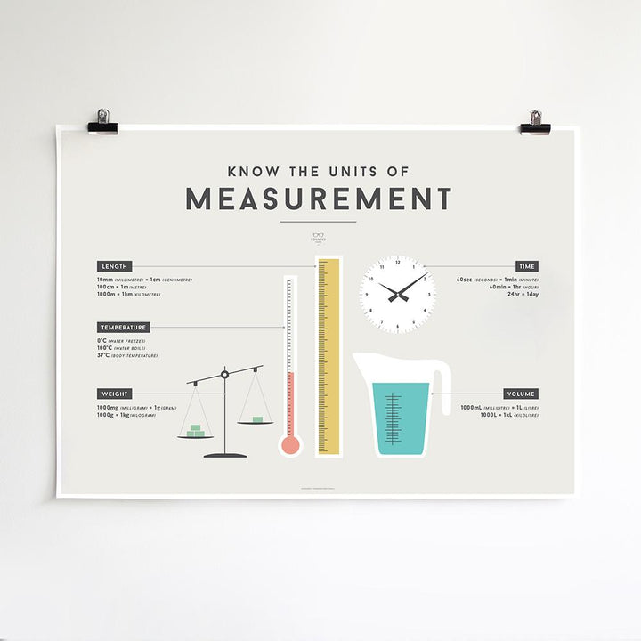 Squared Charts - Measurement