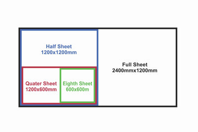 ACM panel and corflute sheet with digitally printed vinyl sizing for price guide
