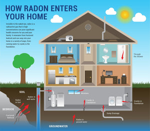 Radon Test Only