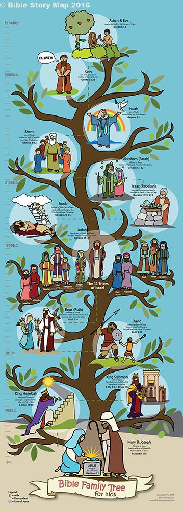 Bible Family Tree and Timeline for Kids 14