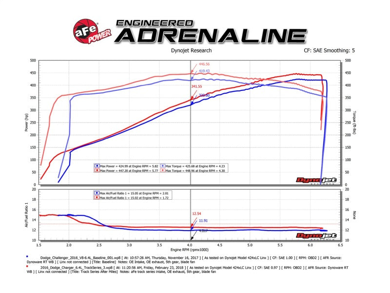 aFe POWER Magnum FORCE Carbon Fiber Stage 2 Pro Dry S CAIS - 11-18 Dodge Challenger/Charger V8-6.4L